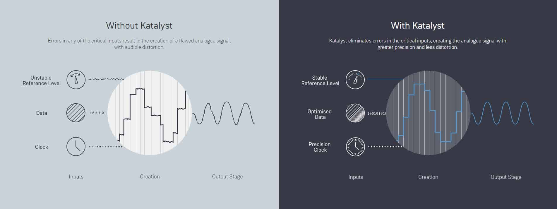 How Katalyst improves your analogue music signal